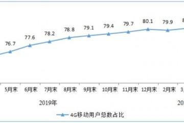 三大运营商移动电话用户总数达15.9亿户4G用户占比80%
