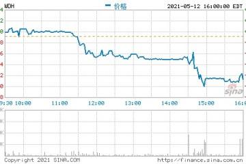 水滴公司(WDH.N)盘前涨8.5%昨日收跌近10%