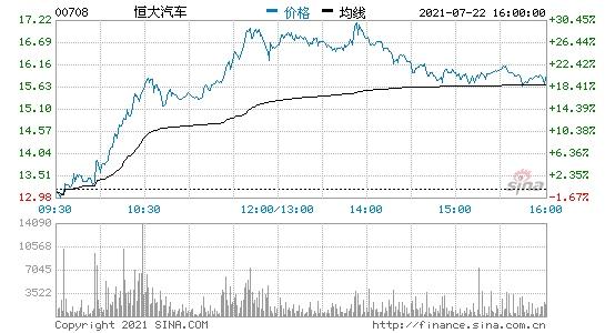 港股收盘恒大汽车涨超20%持有FF20%股份