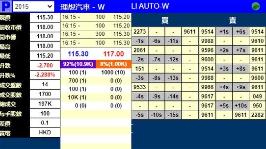 理想汽车明日香港上市暗盘破发开跌2.3%此前获5.5倍认购