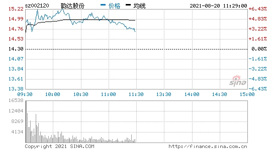韵达股份7月快递服务业务收入同比增长24.24%